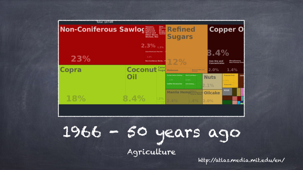 1966 - 50 years ago Agriculture http:/ /atlas.m...