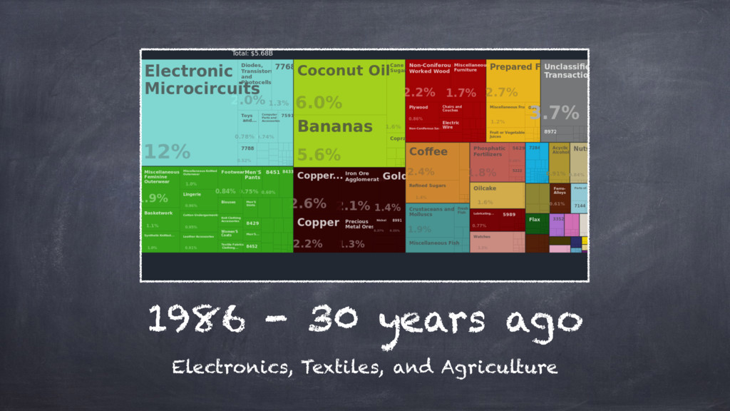 1986 - 30 years ago Electronics, Textiles, and ...