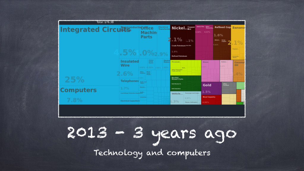 2013 - 3 years ago Technology and computers