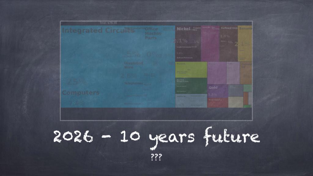 2026 - 10 years future ???