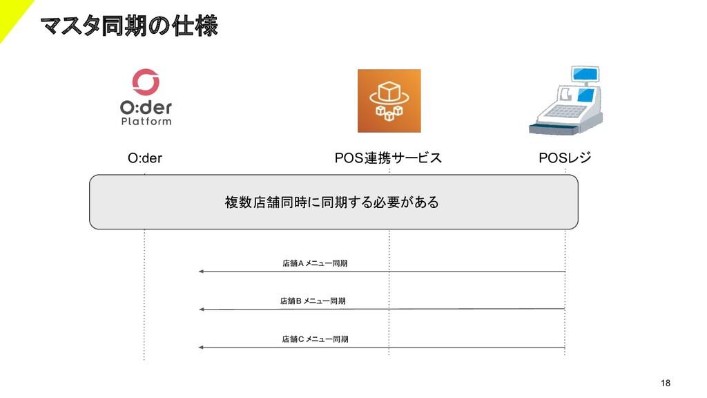 18 マスタ同期の仕様 POS連携サービス POSレジ 店舗A メニュー同期 店舗B メニュー...