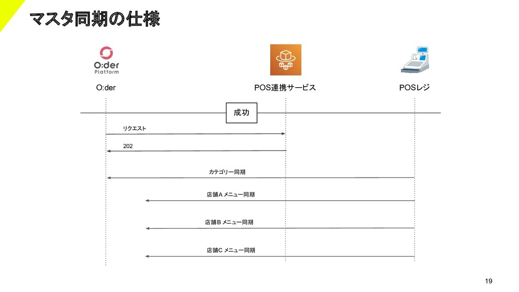 19 マスタ同期の仕様 POS連携サービス POSレジ カテゴリー同期 店舗A メニュー同期 ...
