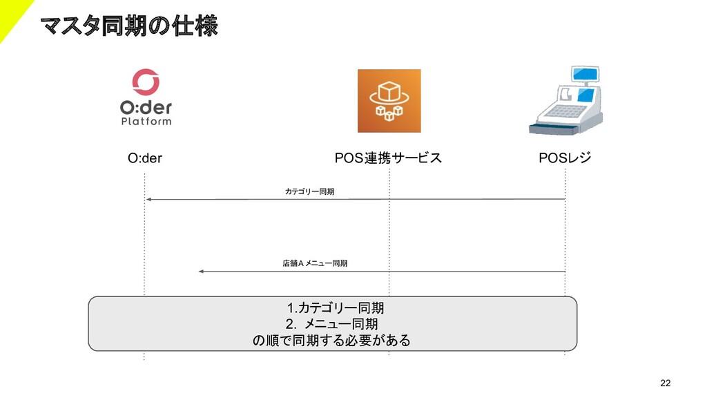 22 マスタ同期の仕様 POS連携サービス POSレジ カテゴリー同期 店舗A メニュー同期 ...