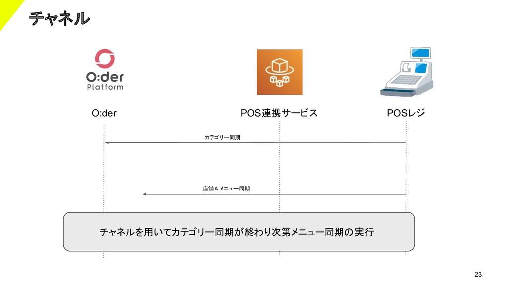 23 チャネル POS連携サービス POSレジ カテゴリー同期 店舗A メニュー同期 チャネル...