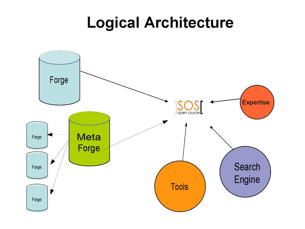 Expertise Tools Search Engine Meta Forge Forge ...