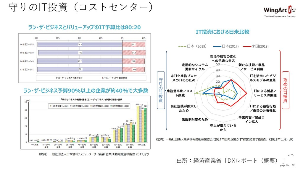 page No. 12 守りのIT投資(コストセンター) 出所:経済産業省「DXレポート(概要...