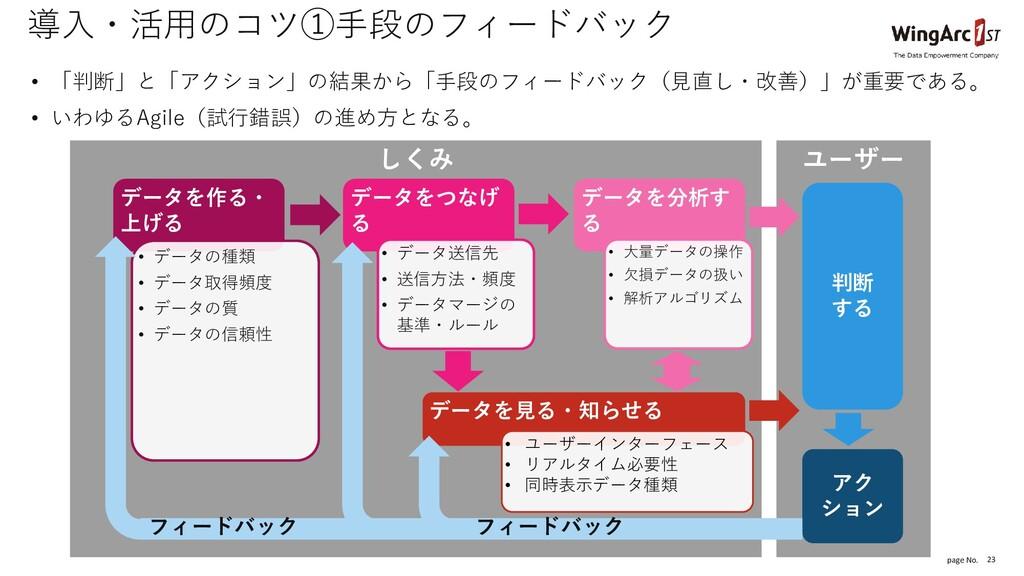 page No. しくみ ユーザー 23 導入・活用のコツ①手段のフィードバック • 「判断」...
