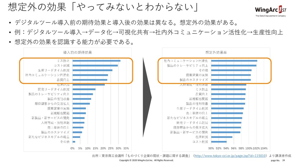 page No. 出所:東京商工会議所「ものづくり企業の現状・課題に関する調査」(http:/...