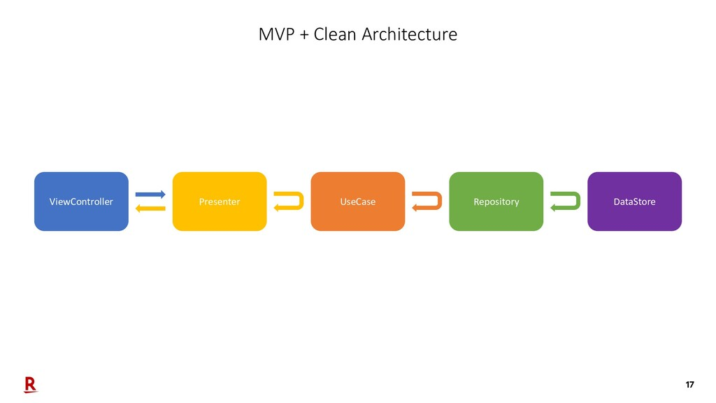 17 MVP + Clean Architecture ViewController Pres...