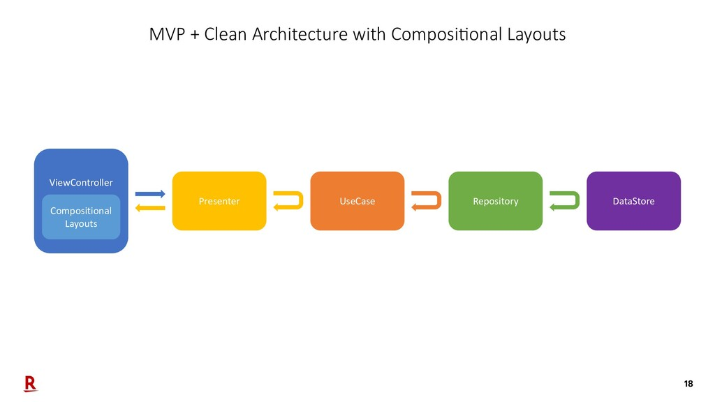 18 MVP + Clean Architecture with ComposiConal L...