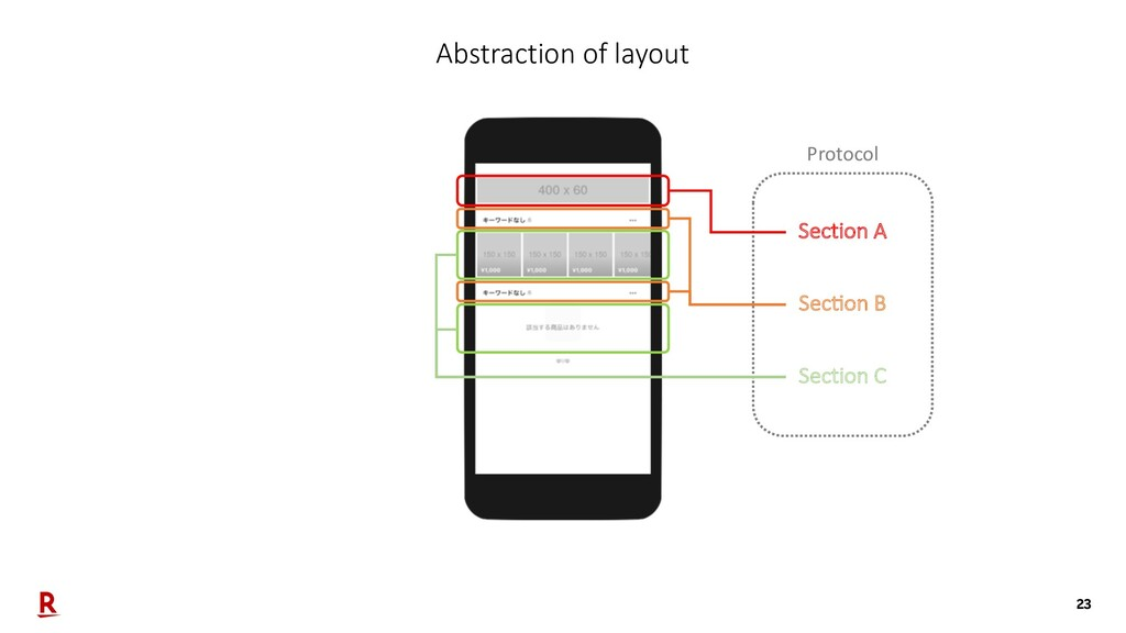 23 Abstraction of layout Section A Protocol Sec...