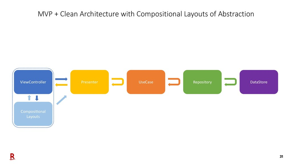 31 MVP + Clean Architecture with Compositional ...
