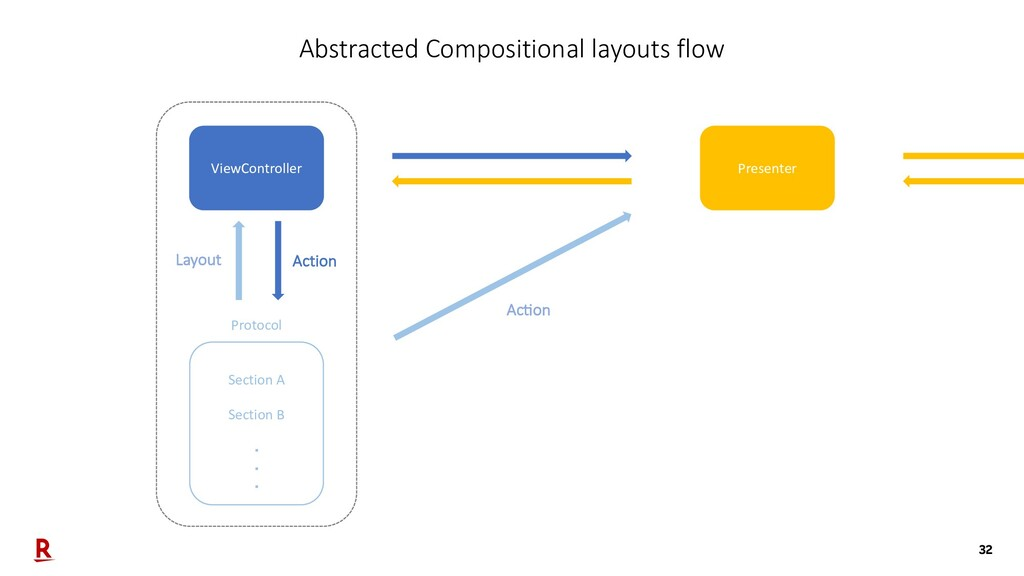 32 Abstracted Compositional layouts flow Presen...