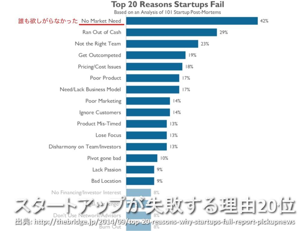 スタートアップが失敗する理由20位 出典: http://thebridge.jp/2014/...