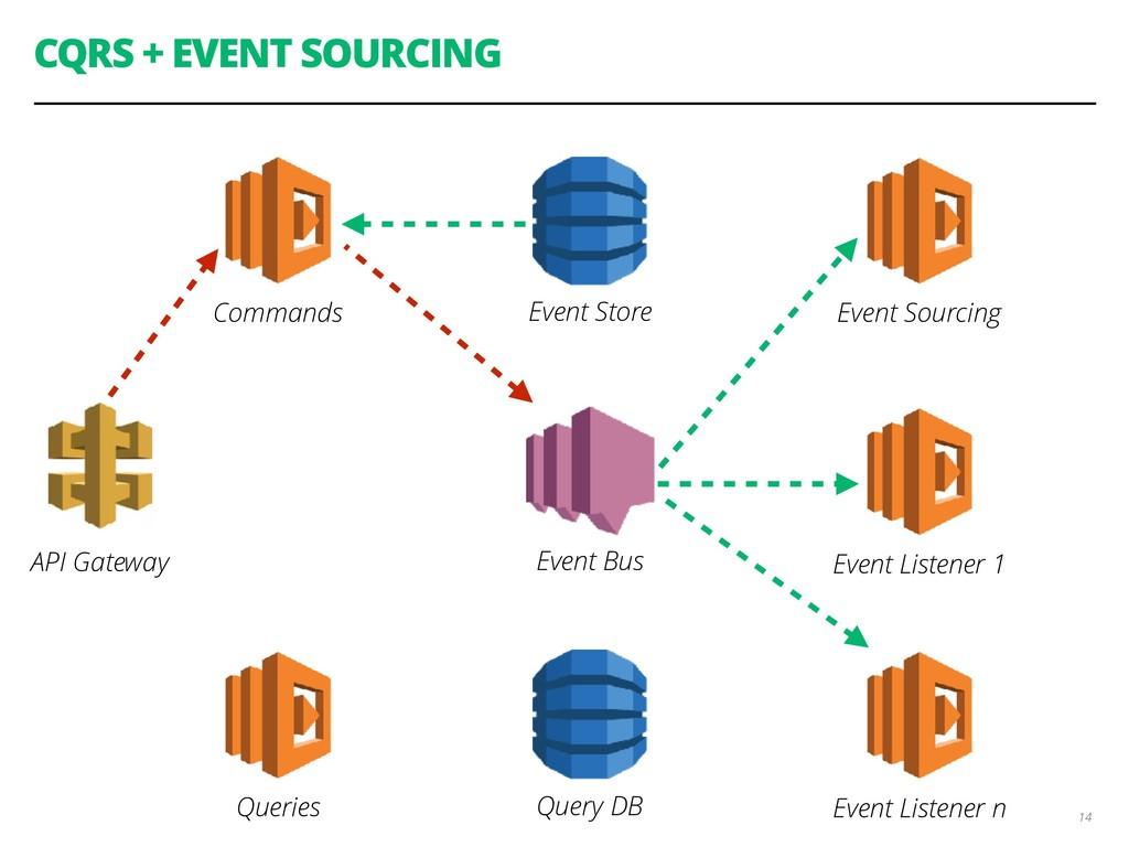 CQRS + EVENT SOURCING 14 API Gateway Commands Q...
