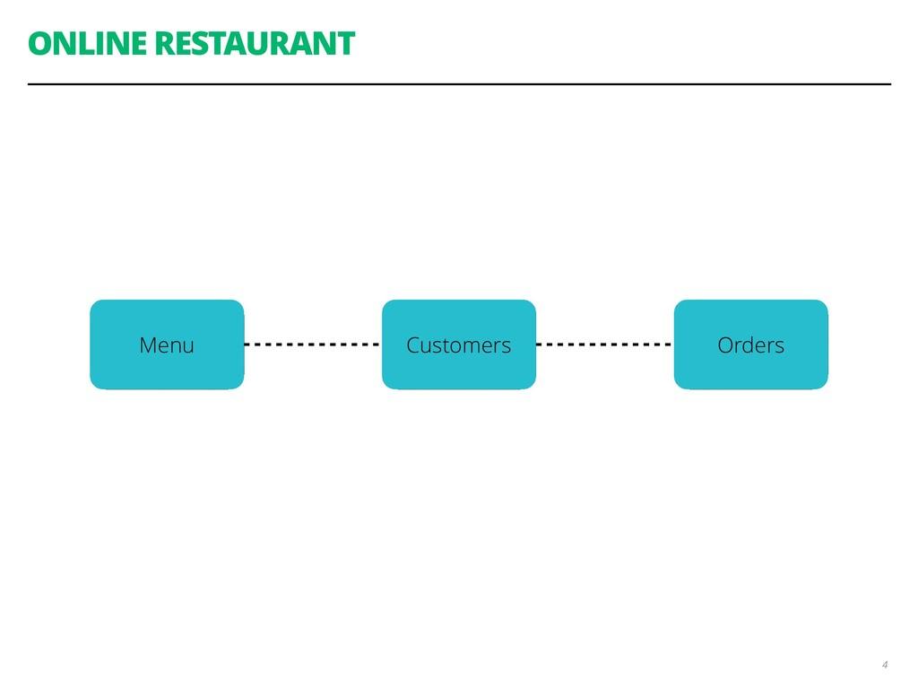 ONLINE RESTAURANT 4 Customers Menu Orders