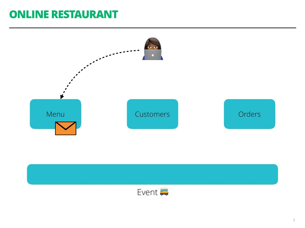 """ONLINE RESTAURANT 5 Customers Menu Orders """" Eve..."""