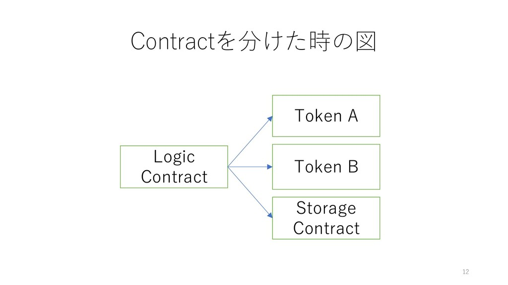 Contractを分けた時の図 12 Logic Contract Token A Token...