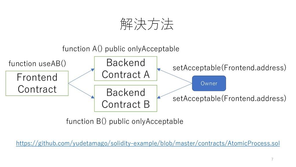 解決⽅法 7 Frontend Contract Backend Contract A Bac...