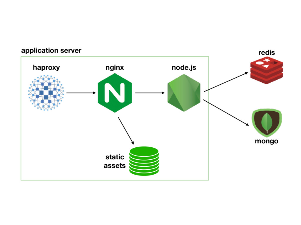 node.js nginx haproxy static assets application...