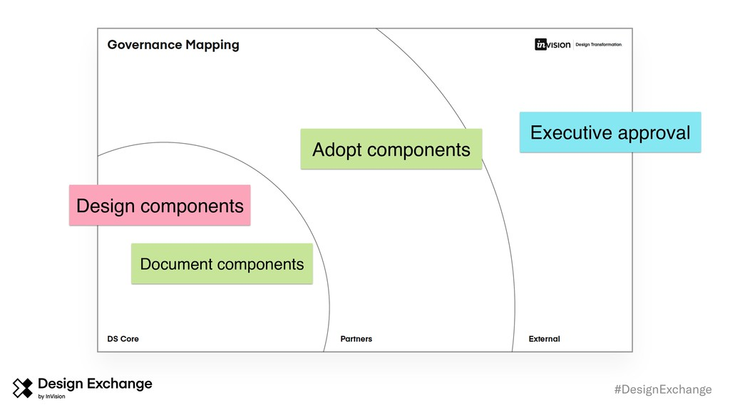 #DesignExchange Adopt components Document compo...