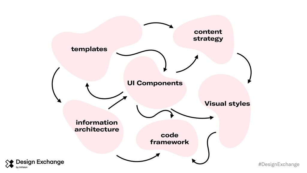 #DesignExchange UI Components content strategy ...