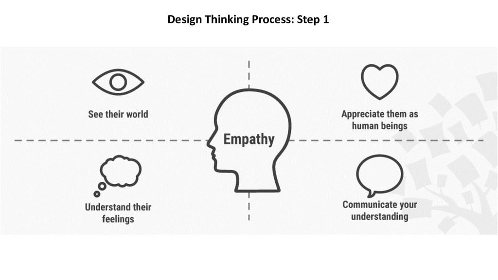 Design Thinking Process: Step 1