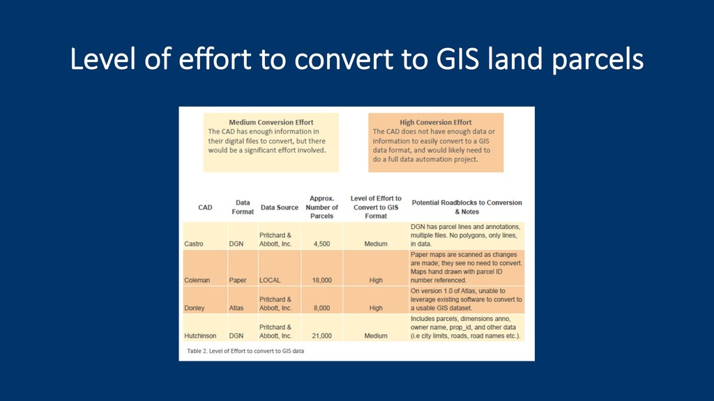 Level of effort to convert to GIS land parcels