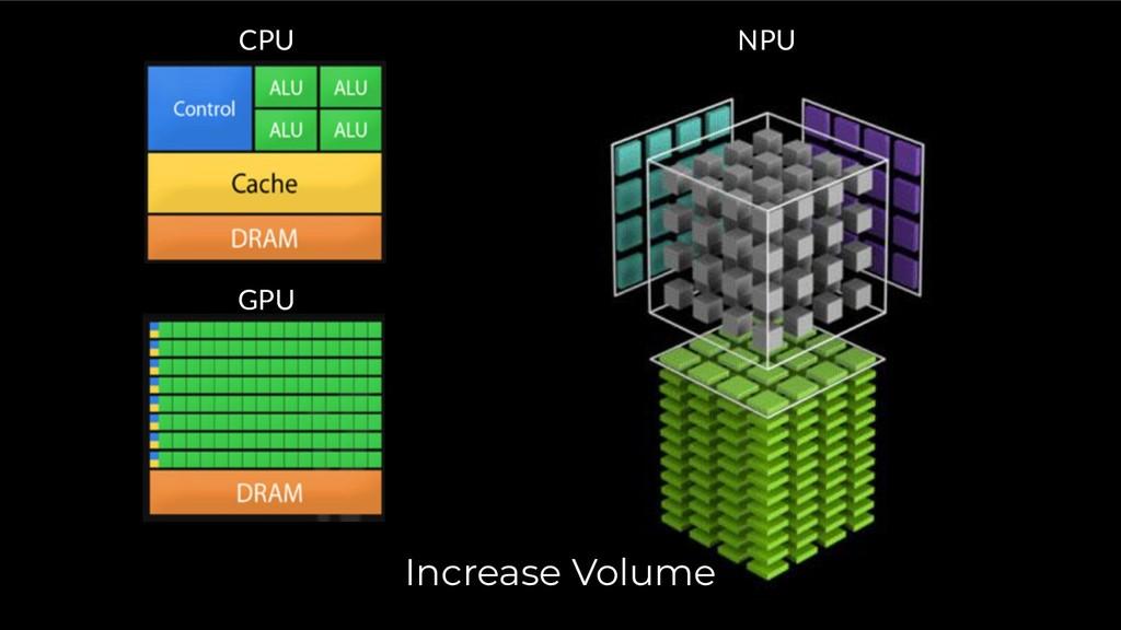 CPU GPU NPU Increase Volume