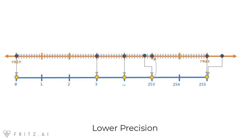 Lower Precision