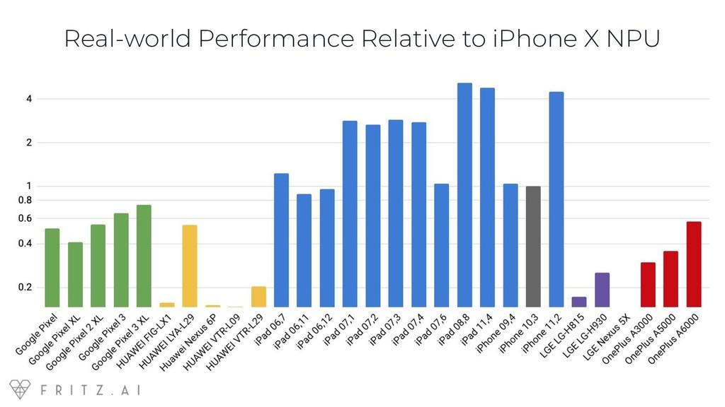 Real-world Performance Relative to iPhone X NPU