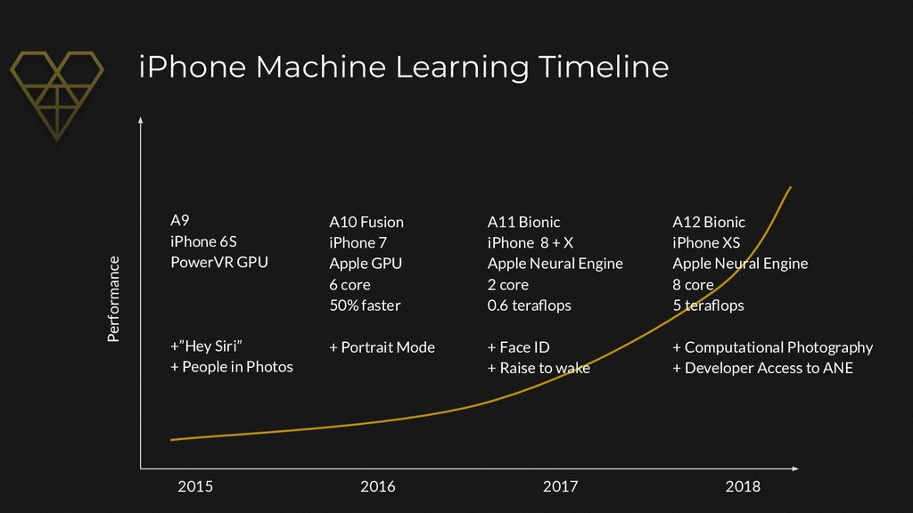 iPhone Machine Learning Timeline Performance 20...