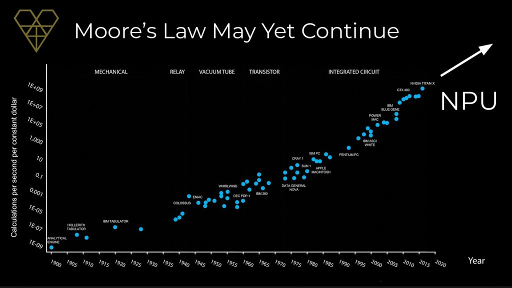 NPU Moore's Law May Yet Continue