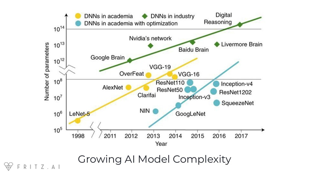 Growing AI Model Complexity