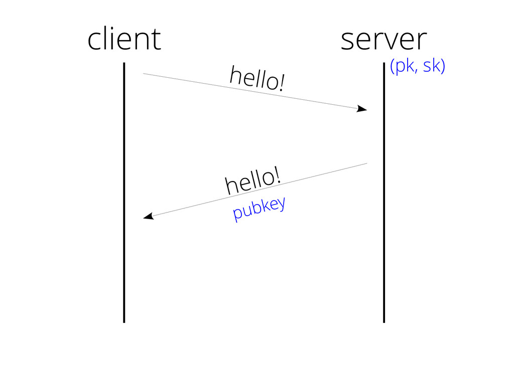 client hello! hello! pubkey server (pk, sk)