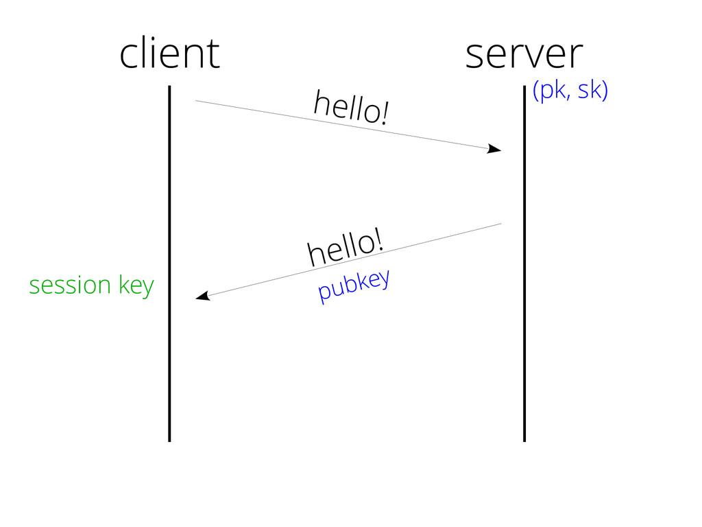 client hello! hello! pubkey server (pk, sk) ses...
