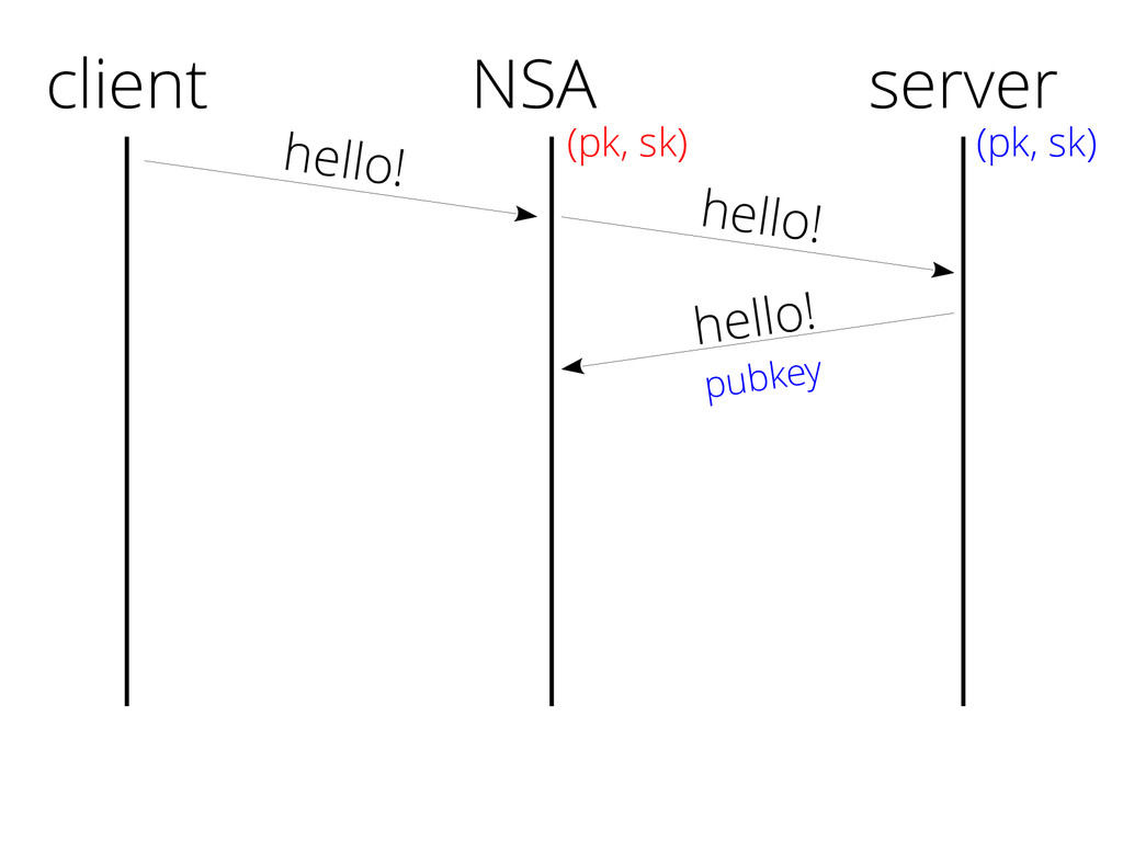client hello! hello! pubkey server (pk, sk) NSA...
