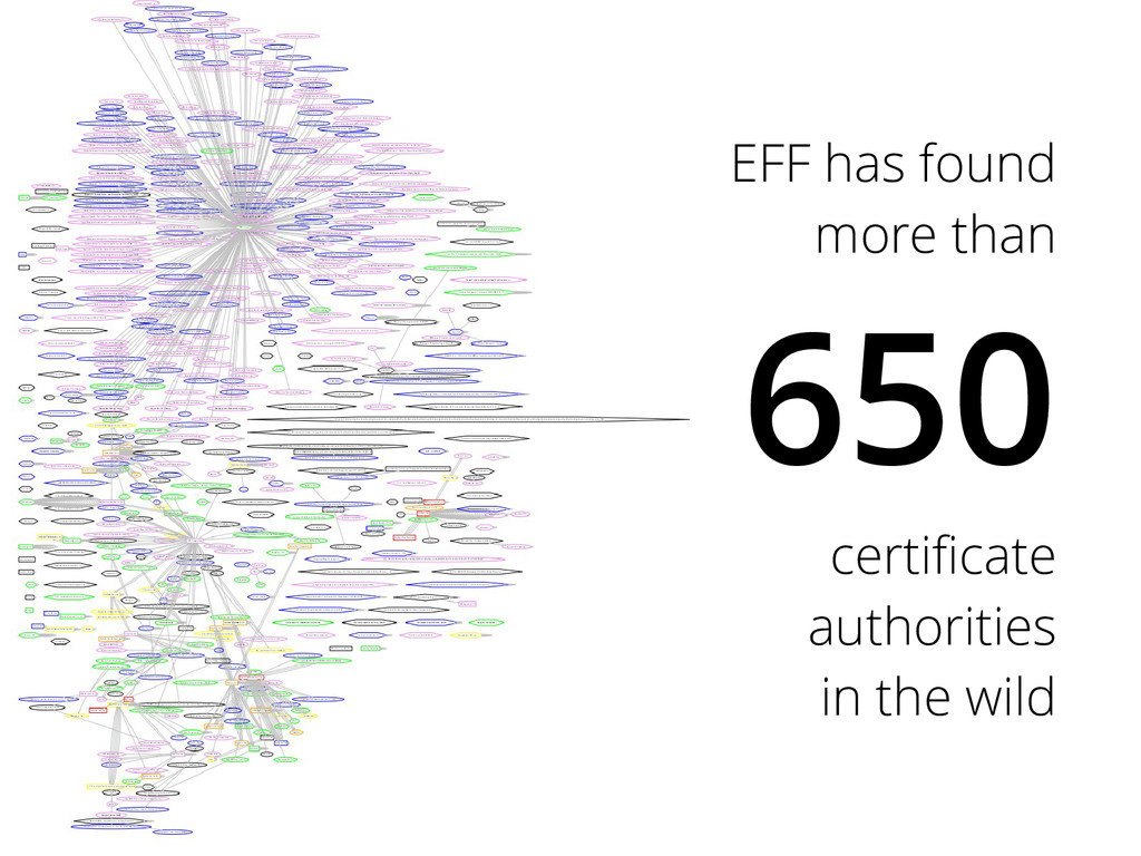 EFF has found more than 650 certificate authori...