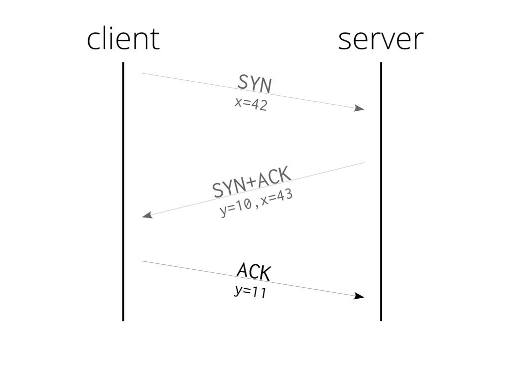 client SYN x=42 SYN+ACK y=10,x=43 ACK y=11 serv...