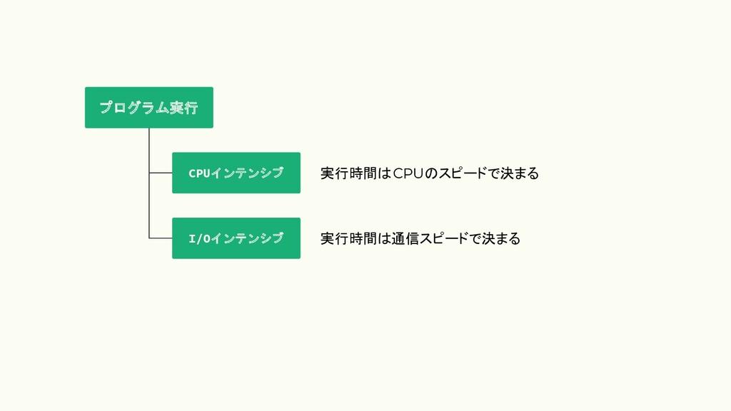 CPUインテンシブ プログラム実行 I/Oインテンシブ 実行時間 CPU スピードで決まる 実...