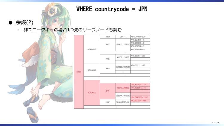 WHERE countrycode = JPN 余談(?) 非ユニークキーの場合1つ先のリーフ...