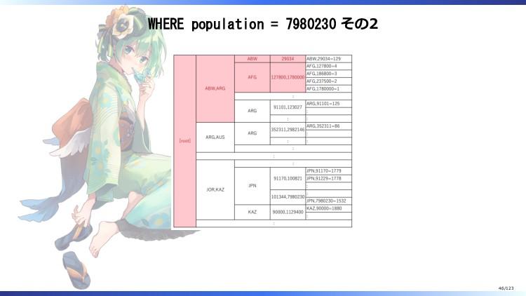 WHERE population = 7980230 その2 46/123
