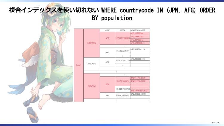 複合インデックスを使い切れない WHERE countrycode IN (JPN, AFG)...