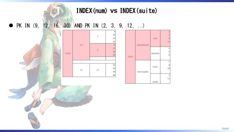 INDEX(num) vs INDEX(suite) PK IN (9, 12, 16, 30...