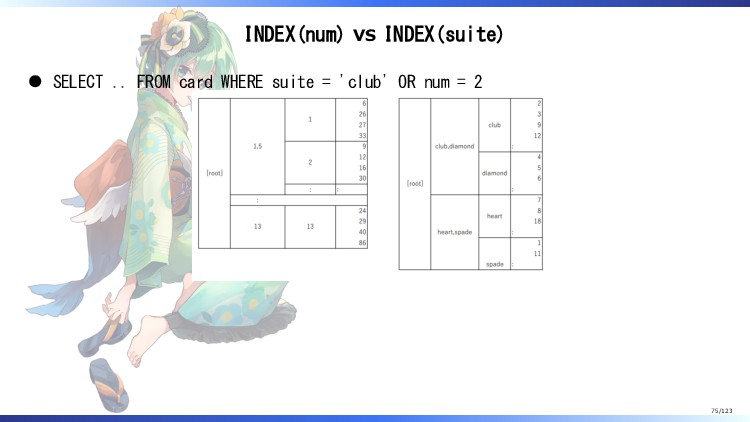 INDEX(num) vs INDEX(suite) SELECT .. FROM card ...