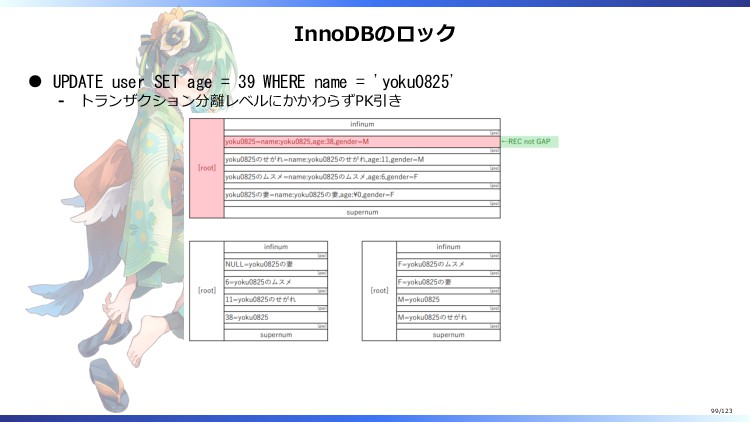 InnoDBのロック UPDATE user SET age = 39 WHERE name ...