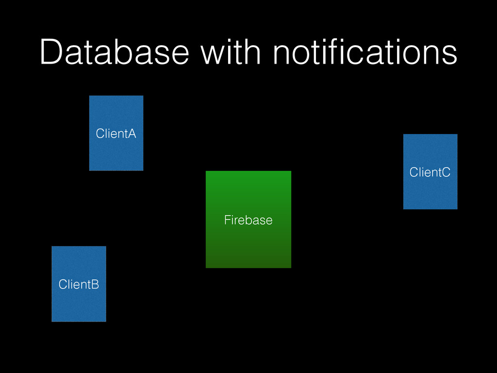Database with notifications ClientA ClientB Fire...