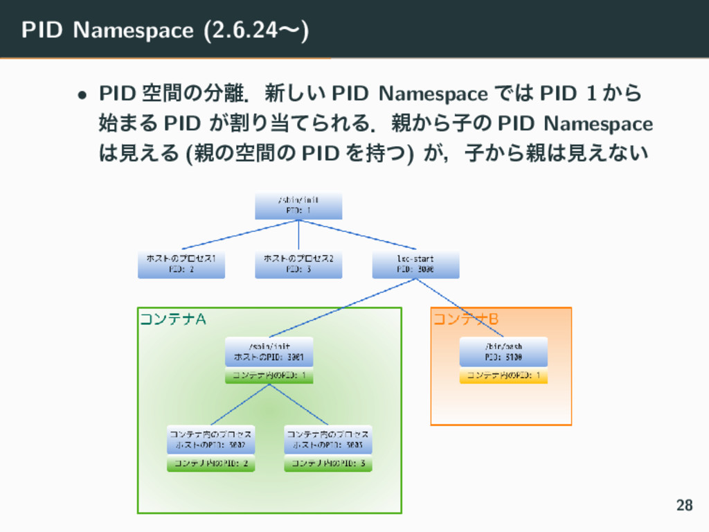 PID Namespace (2.6.24ʙ) • PID ۭؒͷɽ৽͍͠ PID Nam...