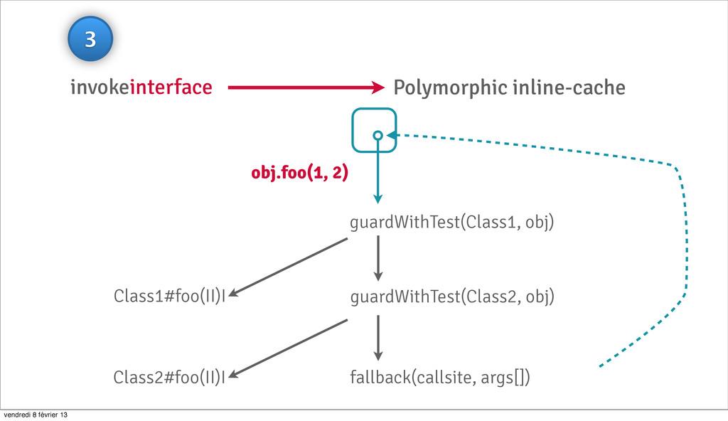 invokeinterface Polymorphic inline-cache guardW...