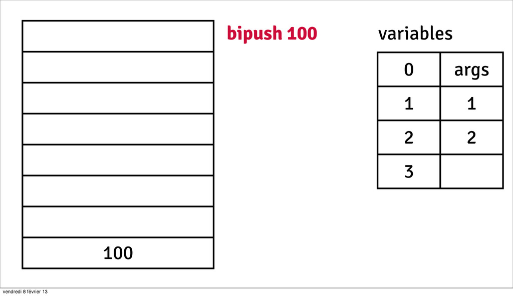 24 100 bipush 100 0 args 1 1 2 2 3 variables ve...